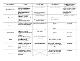 Neurotransmitter Chart Neurotransmitter Function Effect Of Deficit Effect Of