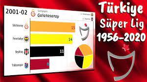 Süper Lig 1956 - 2020 🇹🇷 Turkey - List of Champions - All winners -  YouTube