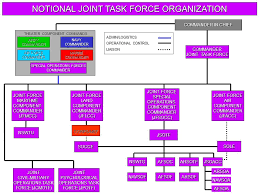 Joint Forces Command Organization Chart Joint Sof Doctrine Ppt Video Online Download