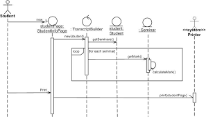 Uml Sequence Chart Uml 2 Sequence Diagrams An Agile Introduction