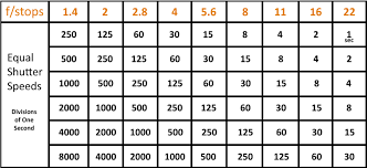 Iso Speed Chart The Exposure Triangle Aperture Shutter Speed And Iso