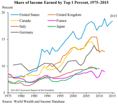 Income Inequality In The United States The Reader Wiki