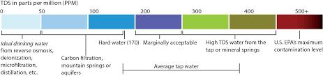 Hm Digital Tds Ez Water Quality Tds Tester