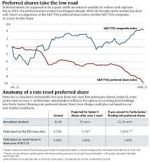 Tsx Globe And Mail Chart Chart Preferred Shares The Globe And Mail