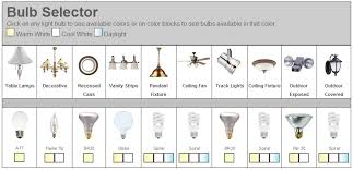 which light bulb is the right one for me the energyearth bulb selector