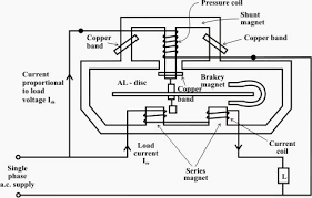 overview of single phase induction type energy meter eep single phase induction kilowatt hour meter scheme