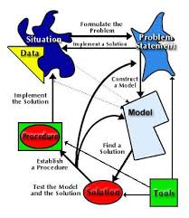 Waterfall model   Wikipedia  innovation process models   Navigating the Innovation Matrix  An Approach  to Design led Innovation