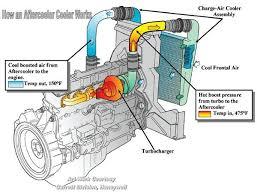 Turbocharger Engine Diagram Turbocharger Schematic