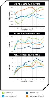 Hawk Pads Chart Brake Pads Techwiki