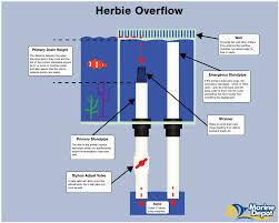 How Durso Herbie And Bean Animal Overflows Work Marine