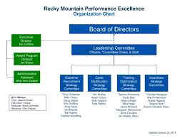 Ppt Rocky Mountain Performance Excellence Organization