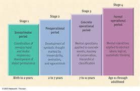 Cognitive Development Jean Piaget Text Images Music