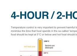 Temperature Danger Zone Chart 4 Hour 2 Hour Rule