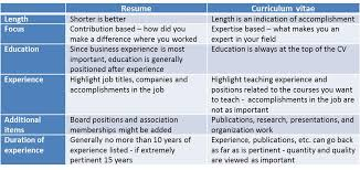 ... Do You Need A Resume Or A Cv Lesa Hammond Phd Linkedin Difference  Between Cv Resume ...