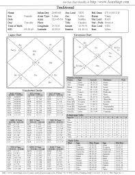 Kp Chart Or Lagna Chart My Future Husband Astrologers Community