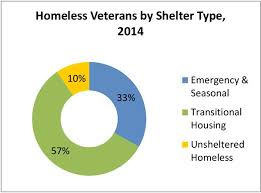 New Report Analyzes Homelessness In Mecklenburg Unc
