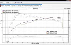 stock 2014 porsche 911 991 turbo all wheel drive dynojet dyno click here to enlarge