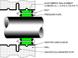 Link Seal Pipe Chart Rfq