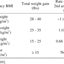 1990 Iom Recommendations Total And Rate Of Weight Gain