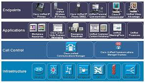 Chapter 1 Cisco Unified Communications Manager Architecture