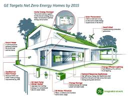 Green Technology House Design Pin By Pure On Energy Efficient Homes Energy Efficient