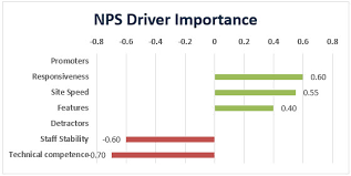 Nps Chart The 9 Elements Your Nps Report Must Have