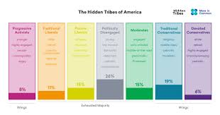 The Hidden Way Size Chart The Hidden Tribes Of America Hidden Tribes