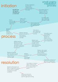 Evidence Objection Flow Chart Example