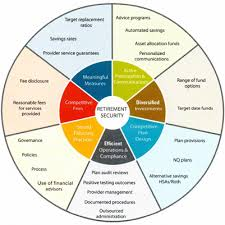 retirement goal planning system 401k retirement planning prism capital management llc 2