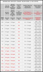 Oxygen Saturation Chart For Calculating Dissolved Oxygen In
