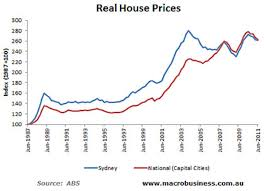 Sydney Houses Cost 1 Million Is It Irrational Switzer Daily
