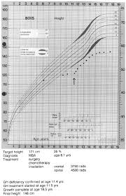 Growth Chart First Endocrine Assessment 5 Years After Brain