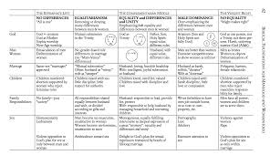 Biblical Marriage Chart Why I Think Wayne Grudem Is Unwilling To Accord Full Respect