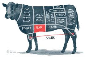 Cow Steak Chart A Guide To All The Cuts Of Beef