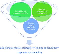 Value Based Enterprise Risk Management Ergonomics Ethics