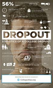 what do students do after high school college dropout rate dropout statistics collegeatlas