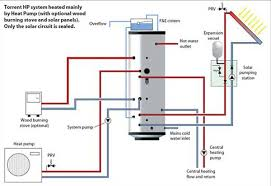 efficient energy solutions the diagram below shows a heat pump and thermal store system docked solar thermal panels and a wood burning stove this is a very clever and efficient