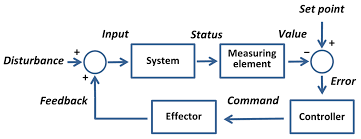 setpoint control system