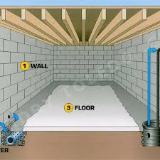 basement drainage design. Download720 X 720 Basement Drainage Design