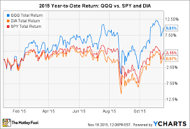 Qqq Chart Google Why The Qqq Etf Has Crushed The Competition In 2015 The