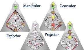 Human Design System Types Marian Mills Human Design