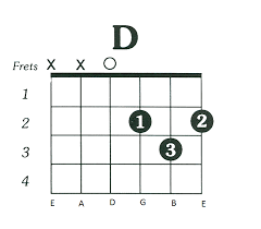 Chart D Catchy Guitar Chords And Dynamics D Chord