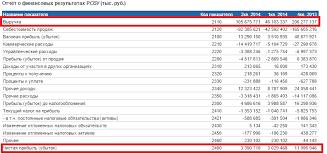 Рентабельность продаж ros формула расчет на примере ОАО Аэрофлот  Отчет о прибылях и убытках ОАО Аэрофлот Расчет коэффициента рентабельности продаж