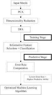Flow Chart Of The Development Of The Machine Learning