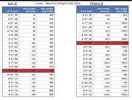 Man Weight Chart Man Weight Chart Magdalene Project Org