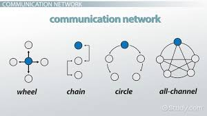 Communication Networks Types Examples