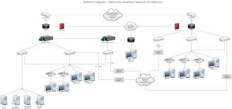 Network Diagram Network Diagram Example Telecommunnications Network