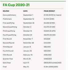 Select a team all teams arsenal aston villa brighton burnley chelsea crystal palace everton fulham leeds united leicester city liverpool manchester city. England Scraps Replays In Fa Cup And Carabao Cup For 2020 21 Season Sports Village Square