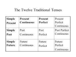 Verb Tenses. The Twelve Traditional Tenses Simple Present Present ...