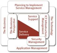 Financial Management Teamquest